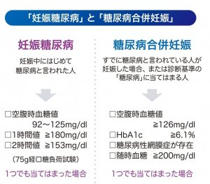 妊娠糖尿病と糖尿病合併妊娠